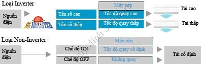 Sự khác biệt giữa gas R410A và R22 ? 14028019634_f48111fc96_o