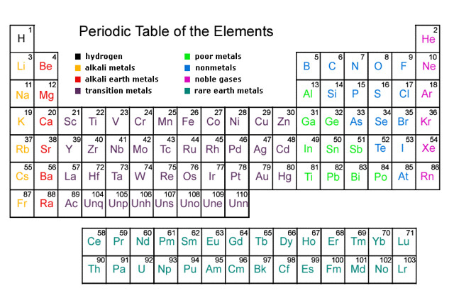 Periodictable1 flickr photo sharing for 1 20 periodic table