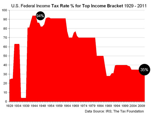federal income tax rates