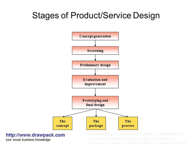 Stages of product service design diagram flickr photo for Product service design