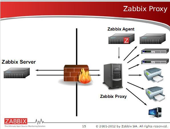 zabbix架构