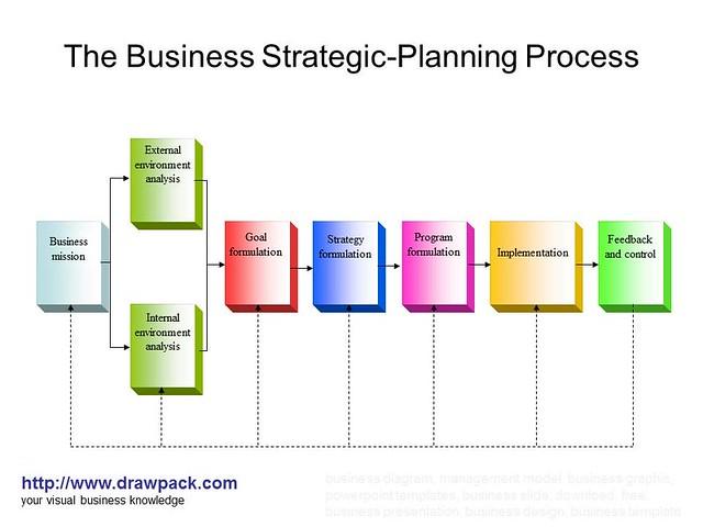 the business strategic planning process diagram explore. Black Bedroom Furniture Sets. Home Design Ideas