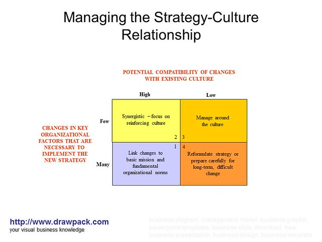 1 what is the relationship between organizing and controlling