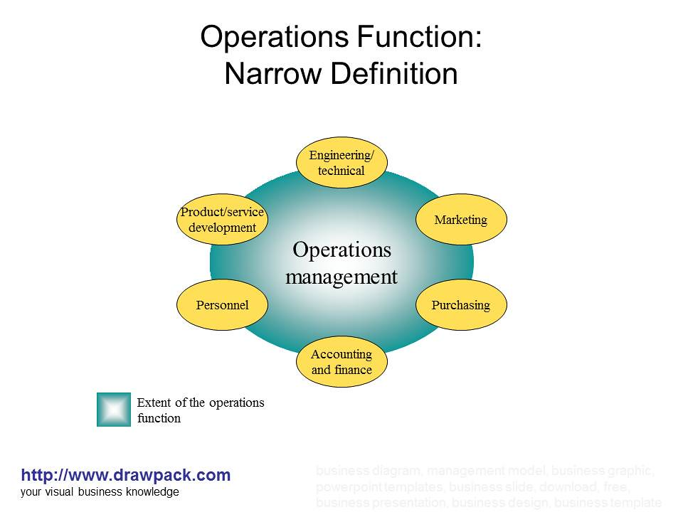operatios management