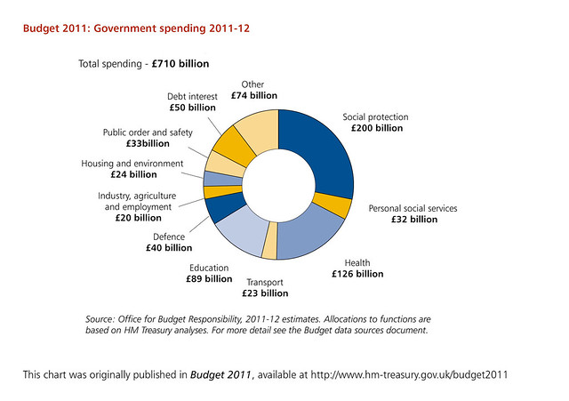 Government spending 2011-12