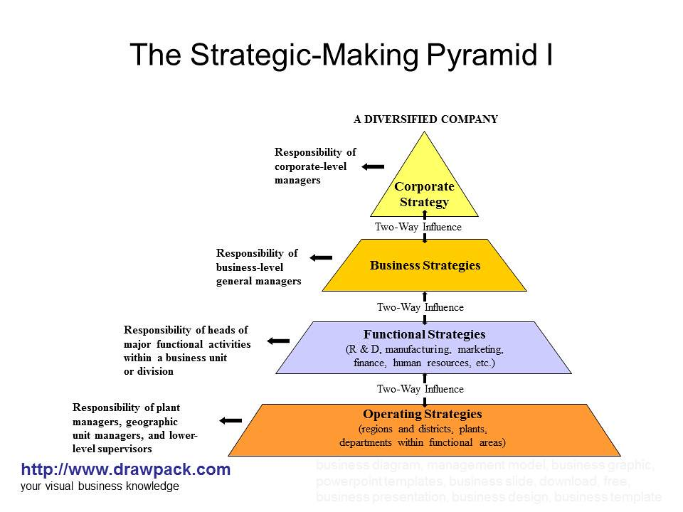 corporate management and strategic planning The importance of strategic management: our third golden rule is that good corporate governance requires an effective strategic management process to be in place.