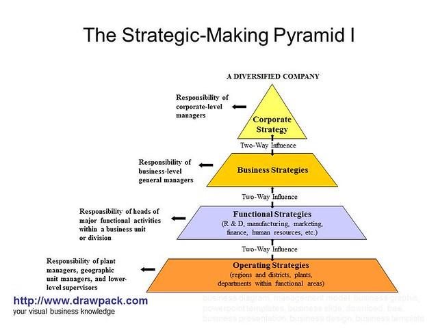 The Strategic-Making Pyramid I diagram   Flickr - Photo ...