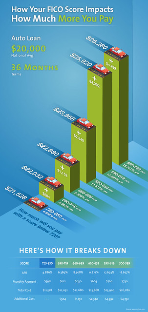 640 Credit Score Car Loan >> How Much is Your FICO Score Costing You on Your Car? (Infographic) | Flickr - Photo Sharing!