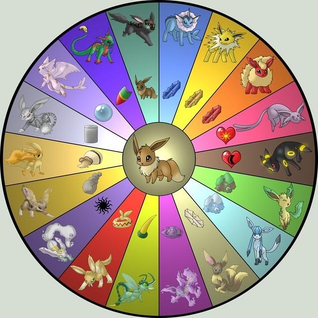 Eevee Evolution Chart Flickr