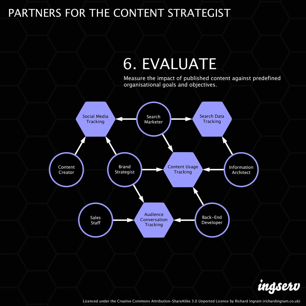 Partners for the content strategist - 6. Evaluate