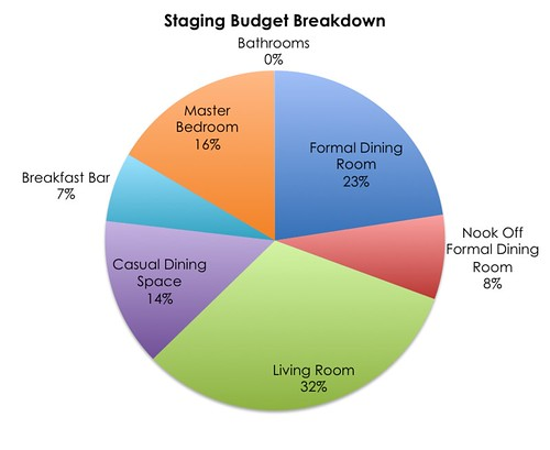 Staging Budget Breakdown