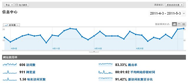 静风博客访问人数过600