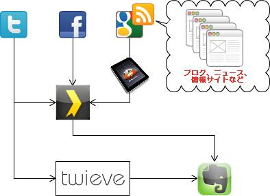 info_flow