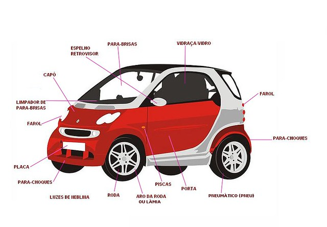 Partes de un Carro en Ingles Partes Del Carro en Ingles