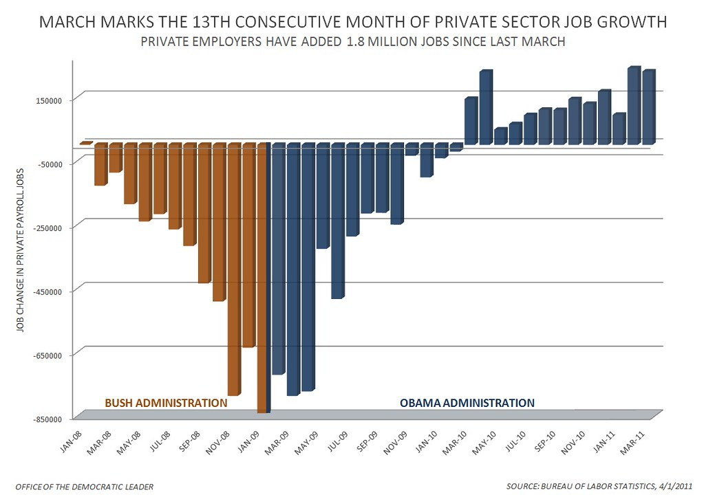 Private Sector Jobs - March 2011