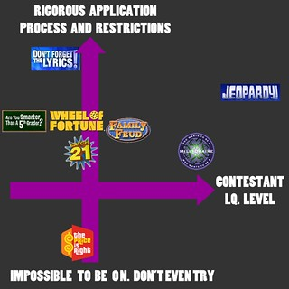 """My first post and infographic on the revamped blog (OR """"How to be a game show contestant"""")"""