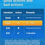 How Allah wrote good actions and bad actions. (Infographic)
