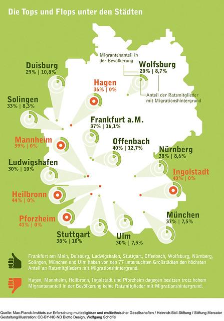 Infografik Ratsmitglieder Städte