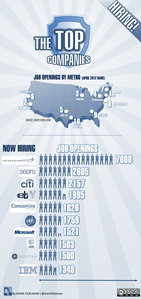 Top 10 Companies and Metros with Jobs