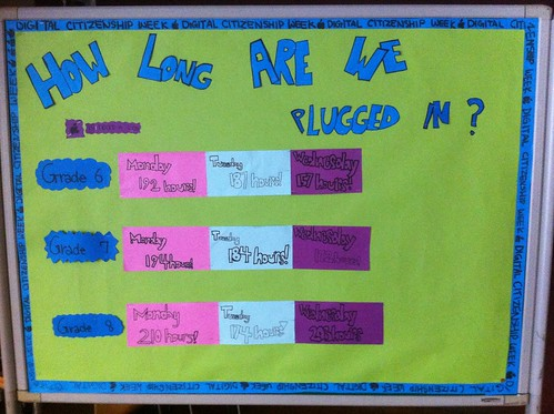Final results of MS students tracking the time they spend online for Digital Citizenship Week