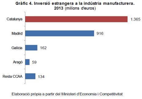 14e23 Cámara Comercio Barna Inversi´n extranjera industria manufacturera