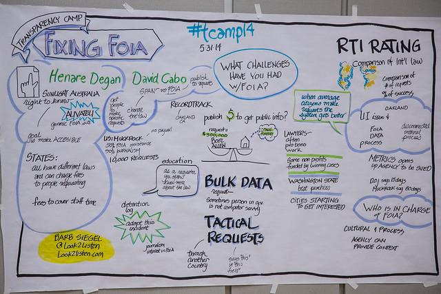 """Fixing FOIA"" – TransparencyCamp 2014"