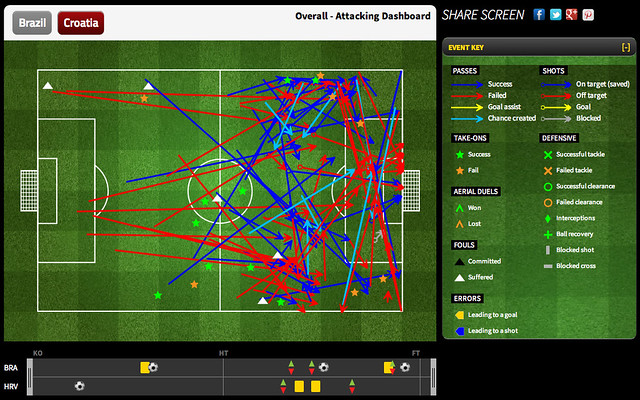 Croatia Overall - Attacking