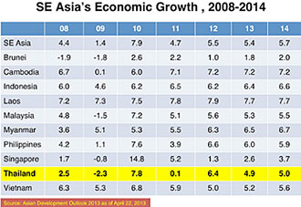 SE Asia Growth