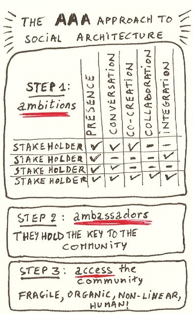 Social Architecture the Steps