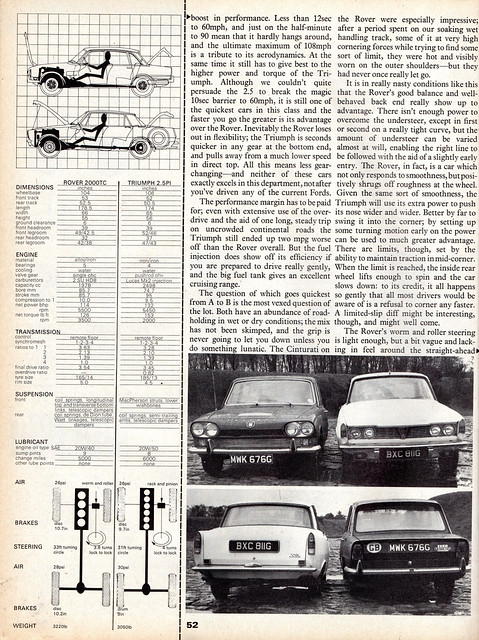 Rover 2000 TC & Triumph 2.5 Pi Twin Road Test 1969 (4)