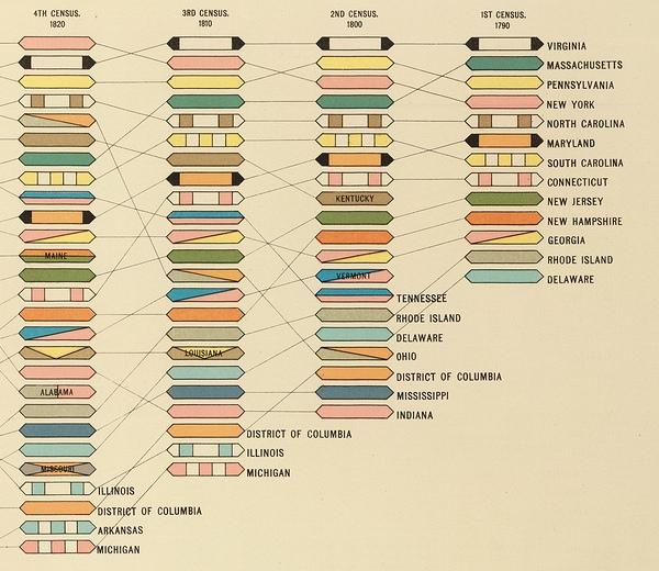 gannett-bumps-chart-excerpt