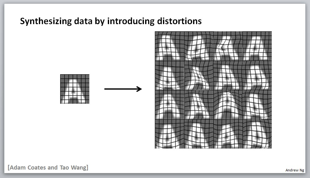 Synthesizing data by introducing distortions