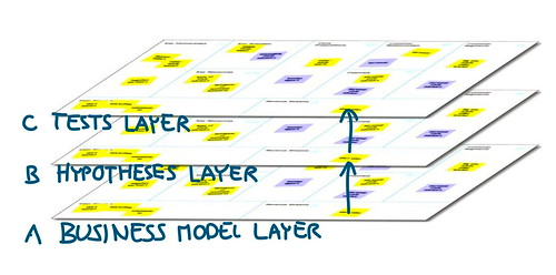 3 Layers: Business Model, Hypotheses, Tests | by Alex Osterwalder