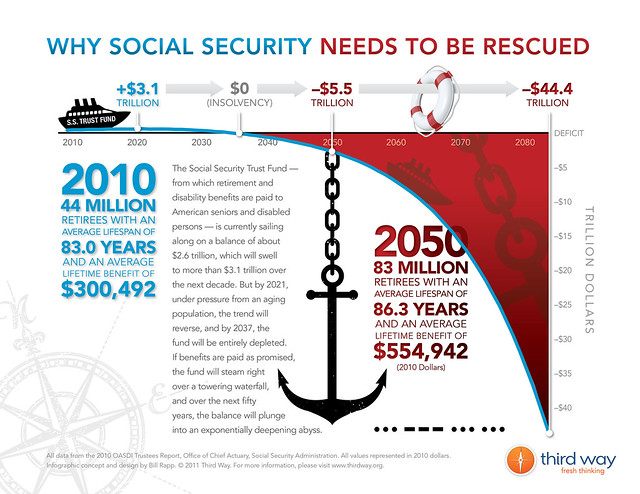 INFOGRAPHIC - Why Social Security Needs To Be Rescued