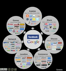 Social Media Landscape 2011 by fredcavazza