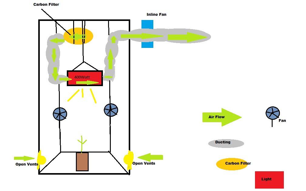 Tent Air Flow Grasscity Forums