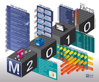 Marketingfacts Infographic 2010