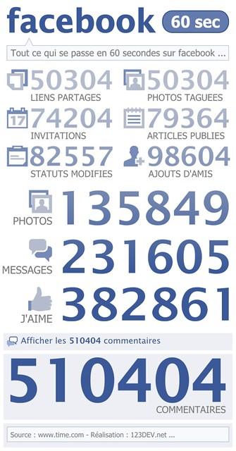 Infographie facebook en 60 secondes