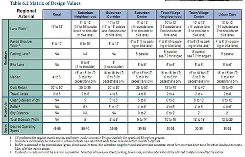 Matrix of Design Values for Regional Arterials, From Smart Transportation Guidebook