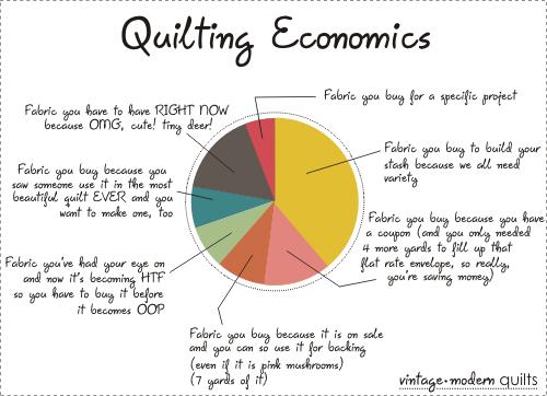 quilting economics