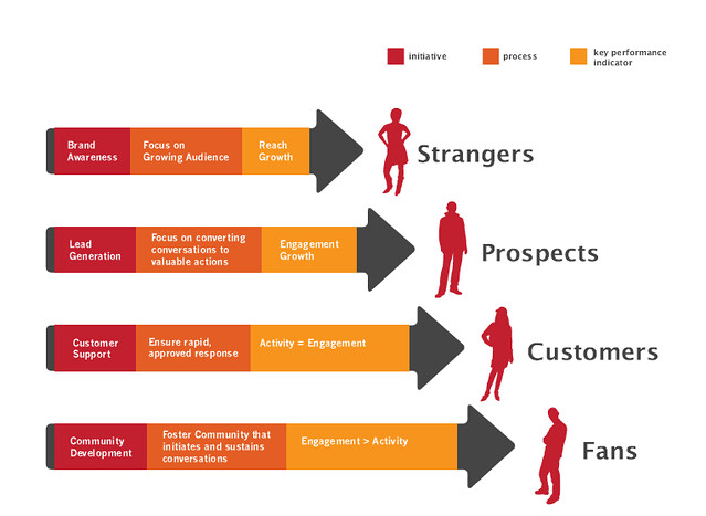 Phân biệt KPI và Metrics của môi trường online