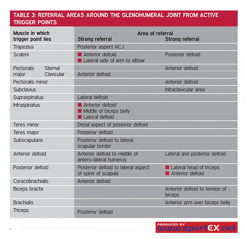 Referral areas around the glenohumeral joint from active trigger points