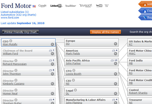Ford Motor Company Organization Chart Pictures To Pin On