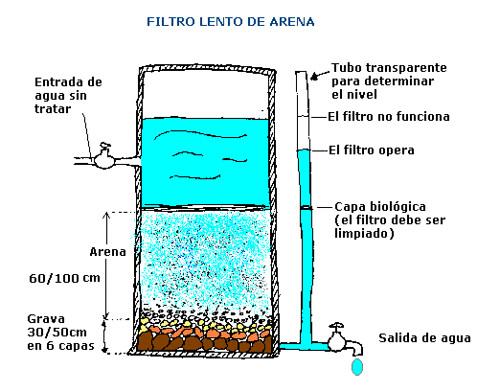 C mo hacer un filtro de agua casero filtro de arena for Como hacer un tanque de agua para rustico