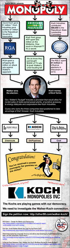 Monopoly: The Koch Bros. Game