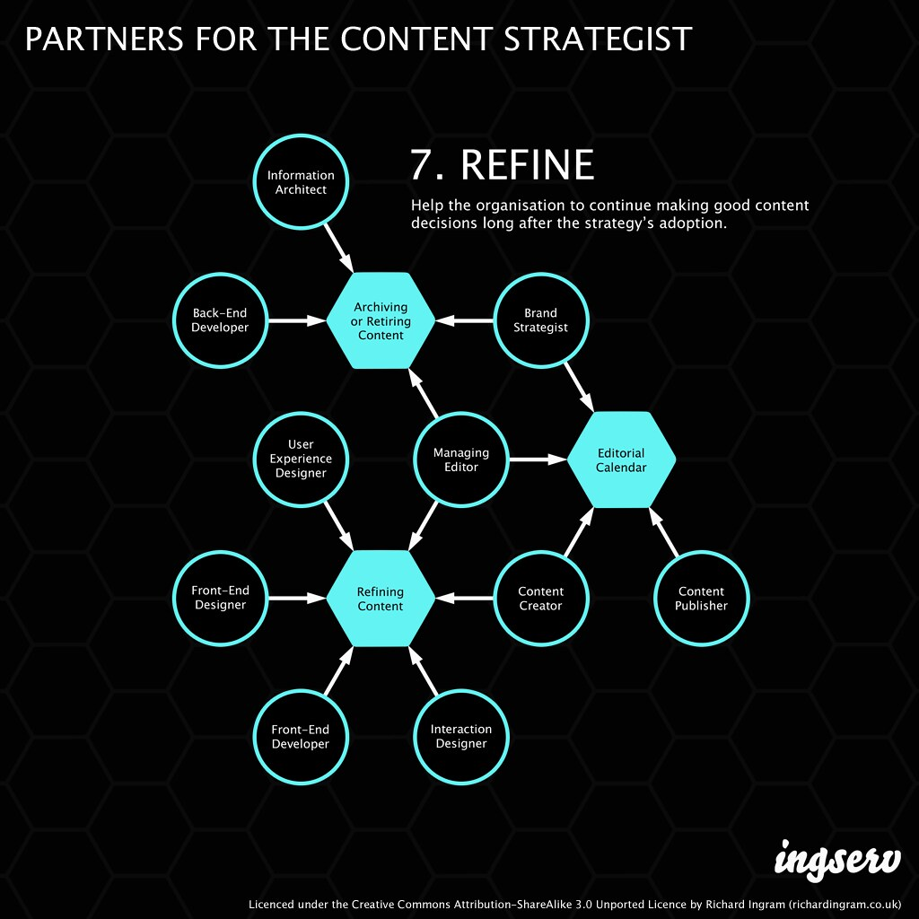Partners for the content strategist - 7. Refine