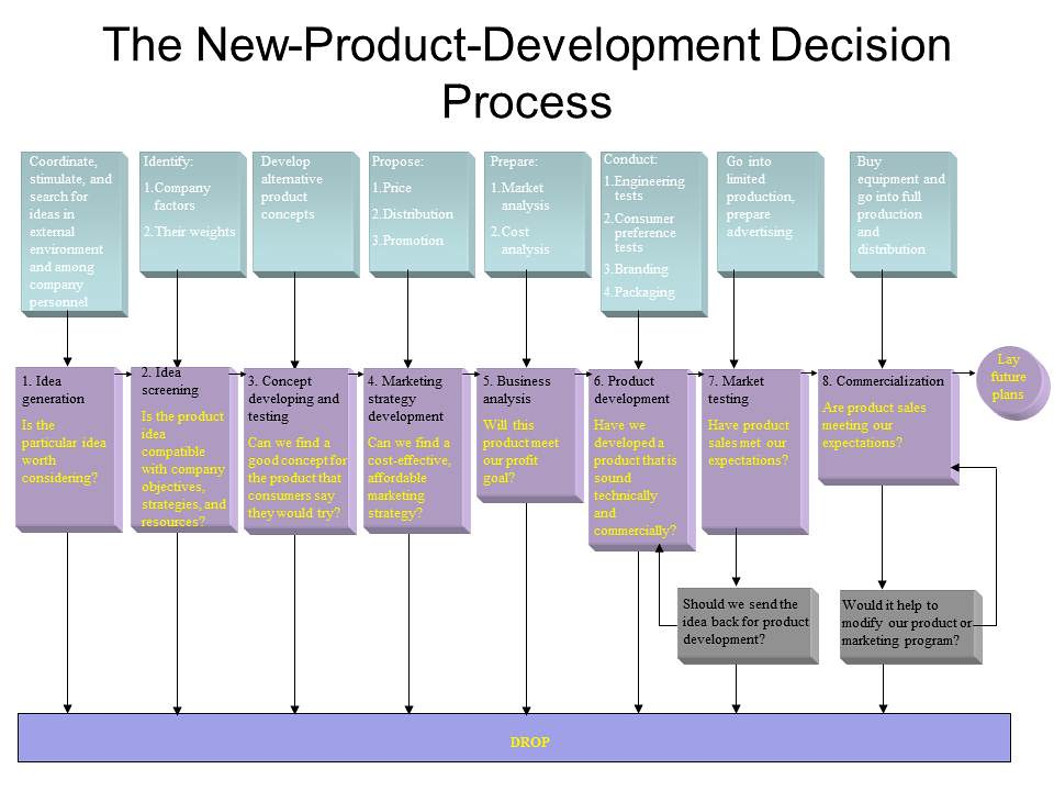 the new product development process marketing essay My dissertation comprises three essays that theoretically and empirically investigate three managerial relevant issues in new product development.