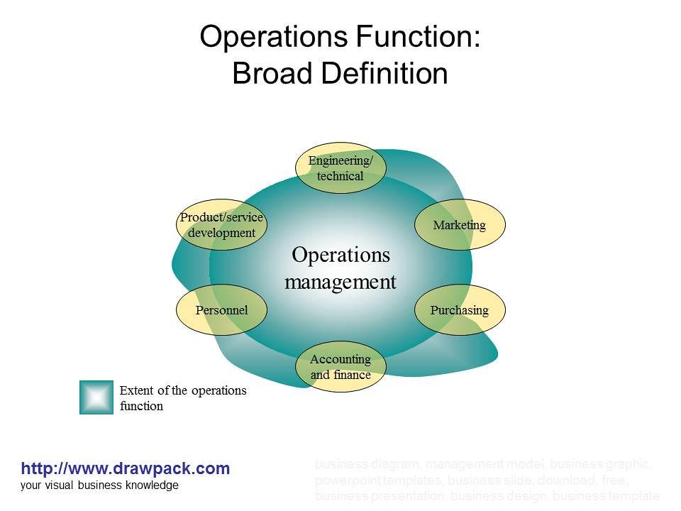 "operations function ""process design improvement"""