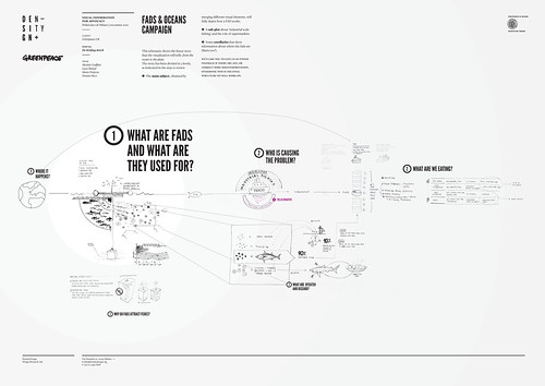 Greenpeace Oceans Campaign / second schematic