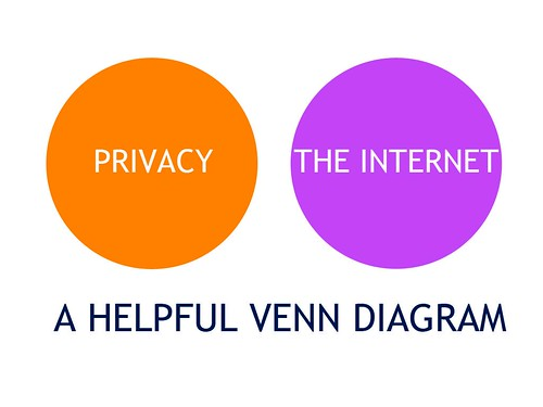 Privacy Venn Diagram